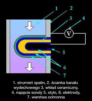 Schemat sondy lambda