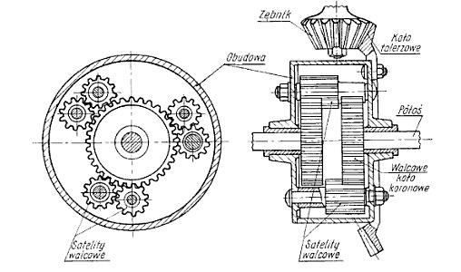 Przekładnia planetarna jako mechanizm różnicowy
