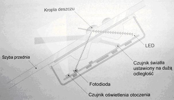 Schemat działania czujnika deszczu