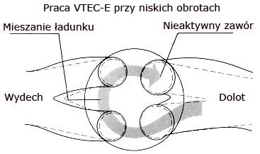 VTEC-E