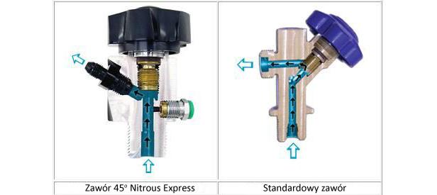 Porównanie zaworów wbutlach N2O