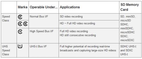 Klasy prędkości kart SD/SDHC/SDXC