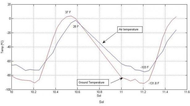 Wykres marsjańskiej temperatury (Fot. CuriosityWatch.com)
