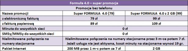 Formuła 4.0 bez telefonu - super promocja