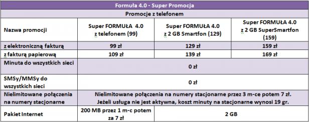 Formuła 4.0 + Smartfon - super promocja