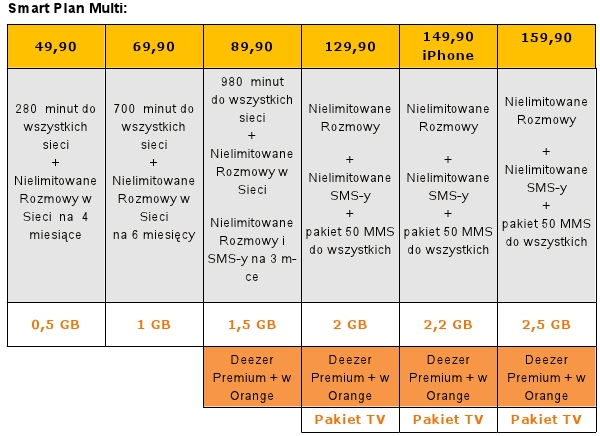 Orange - Smart Plan Multi