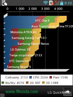 LG Swift L3 II wbenchmarku Quadrant