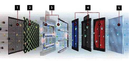 Etapy oczyszczania powietrza - funkcja Neo Plasma