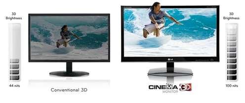 Monitor LG D2342P zapewnia jaśniejszy obraz 3D (Fot. LG.com)