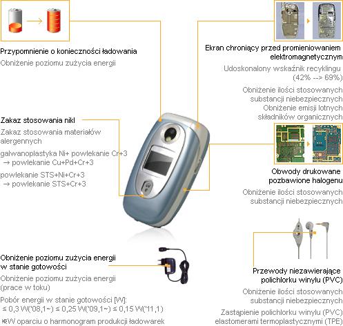 Telefon komórkowy też może być przyjazny dla środowiska! (For. LG.com)