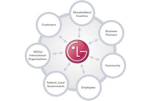 LG - społeczna odpowiedzialność biznesu wpraktyce