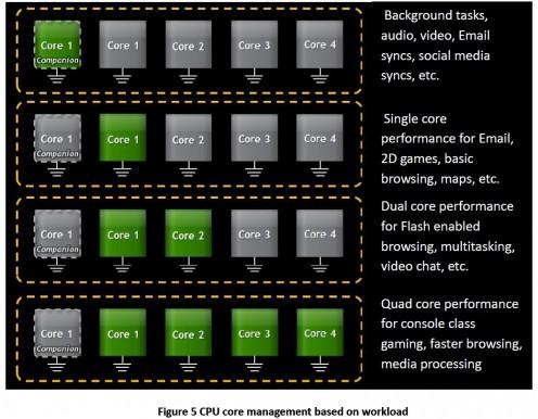 Tegra 3 zarządzanie CPU