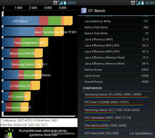 LG Swift L9 - Benchmarki Quadrant iCF