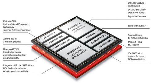 Snapdragon 800 - schemat układu