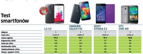 LG G3 najlepszy wzestawieniu Chipa