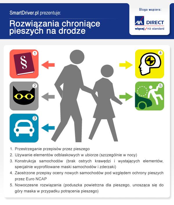 rozwiazania-chroniace-pieszych