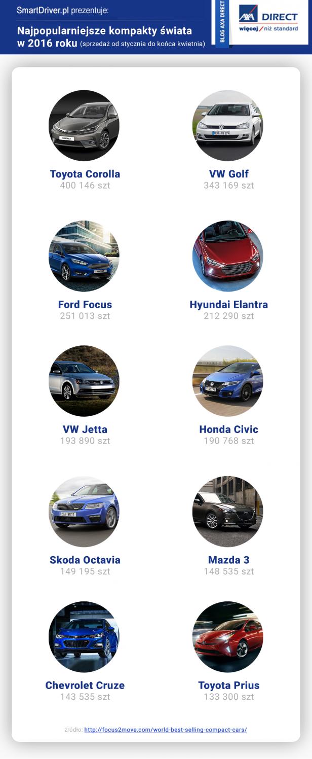 kompakty2016 - Najpopularniejsze samochody kompaktowe na świecie