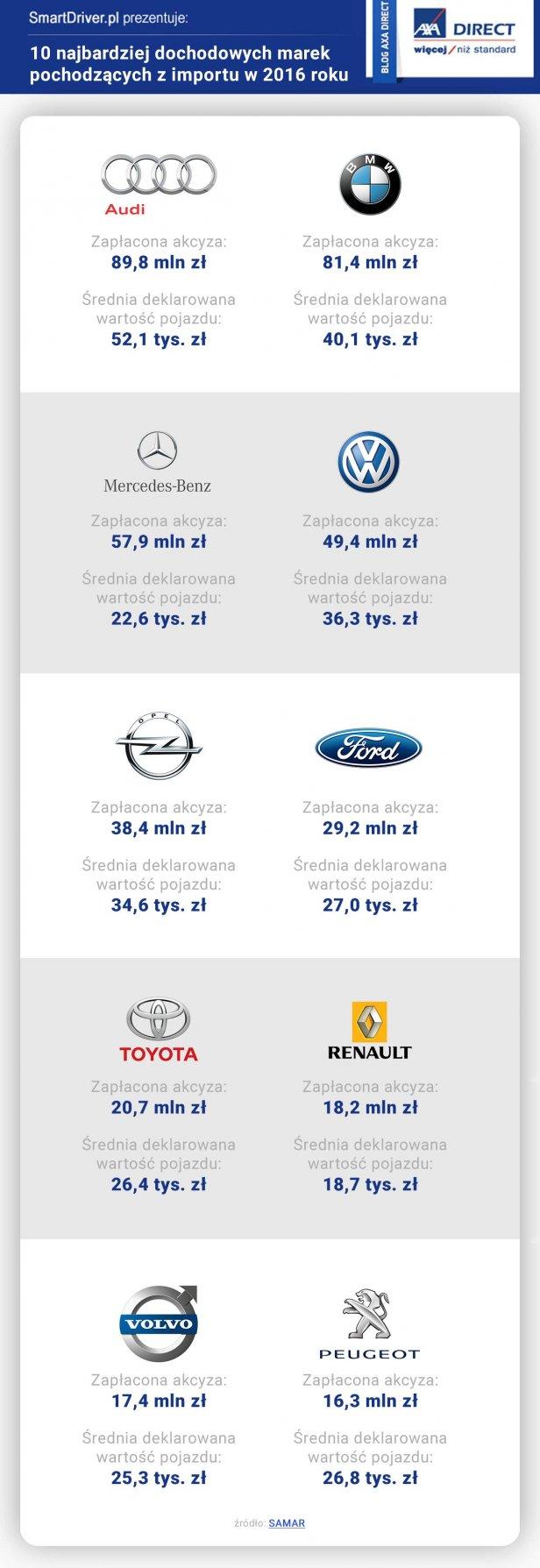 dochodowe - Ile państwo zarobiło na akcyzie z poszczególnych marek samochodów importowanych?