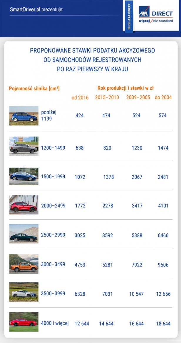 infografika_axa_3 - Rząd proponuje nowy sposób naliczania akcyzy na samochody